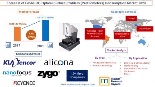 Forecast of Global 3D Optical Surface Profilers Market 2023'