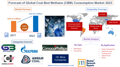 Forecast of Global Coal Bed Methane (CBM) Consumption Market'