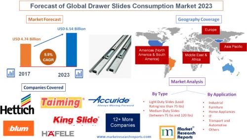 Forecast of Global Drawer Slides Consumption Market 2023'