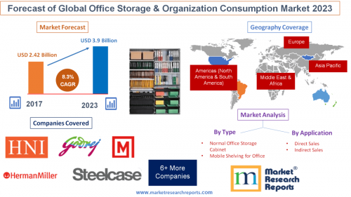 Forecast of Global Office Storage and Organization Consumpti'