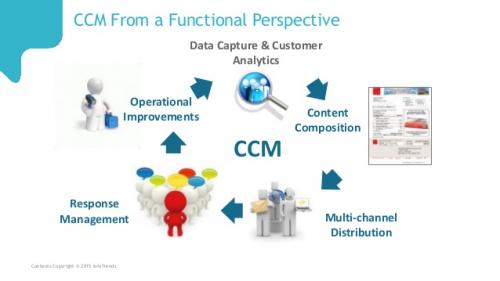 Customer Communication Management Market'