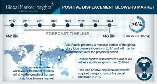Positive Displacement Blowers Market'