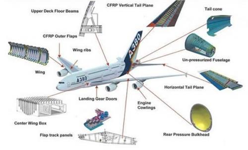 Aerospace Composites Market'