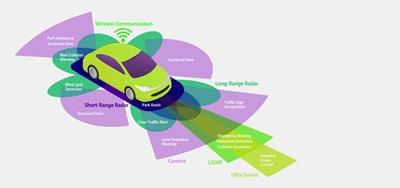 Automotive Radar Market'
