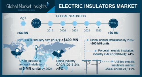 Electric Insulators Market size will exceed USD 6 Billion by'