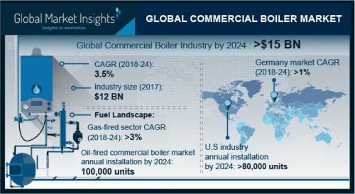 Commercial Boiler Market'
