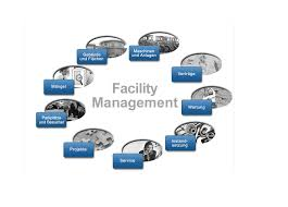 Integrated Facility Management Market'