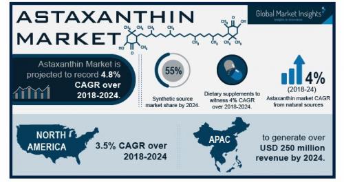 Astaxanthin Market'