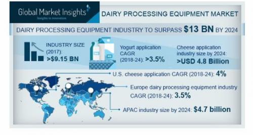 Dairy Processing Equipment Market'