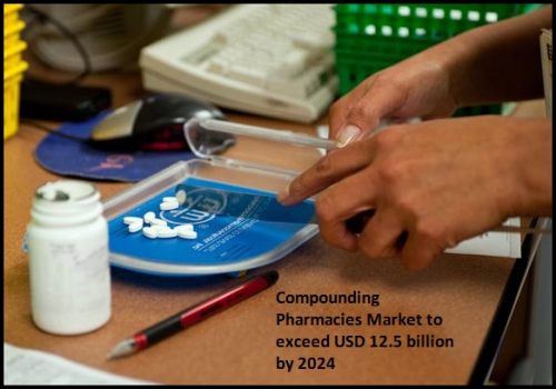 Compounding Pharmacies Market to exceed USD 12.5 billion by'