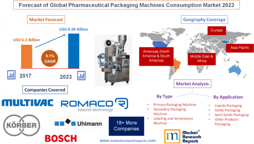 Forecast of Global Pharmaceutical Packaging Machines Consump'