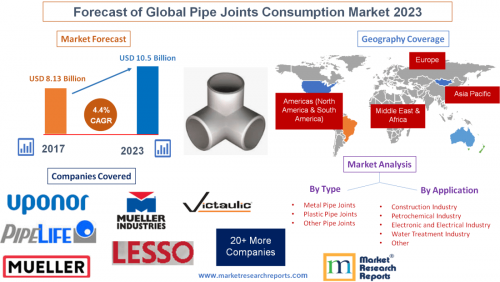 Forecast of Global Pipe Joints Consumption Market 2023'