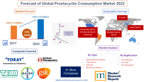 Forecast of Global Prostacyclin Consumption Market 2023'