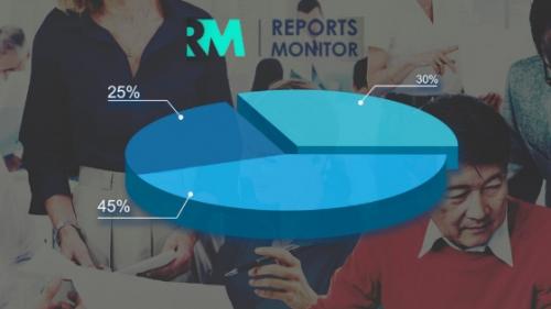Online Fraud Detection Market'
