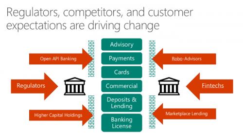 Banking as a Platform Market'