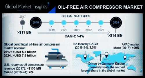 Oil Free Air Compressor Market'