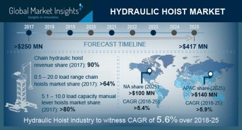 Hydraulic Hoist Market'