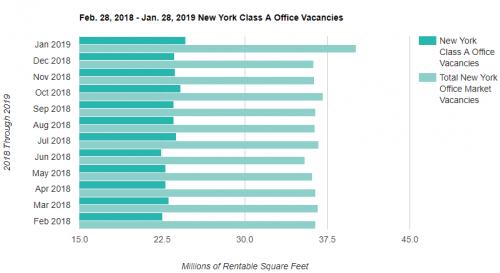Manhattan Office Rent Vacancy'
