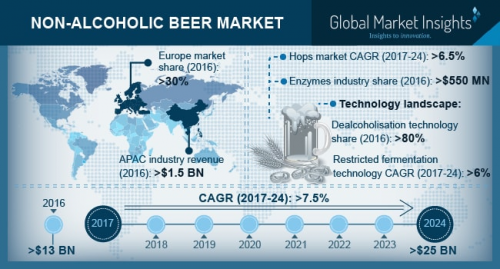 Non-Alcoholic Beer Market'