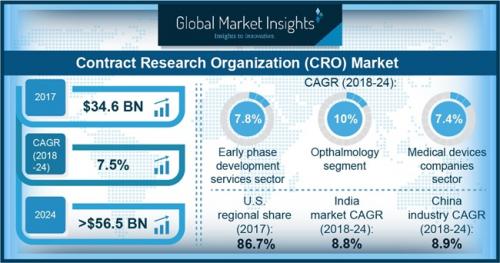 Contract Research Organization (CRO) Market'