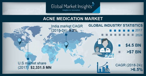 Global Acne Medication Market size to exceed $7.0 bn by 2024'