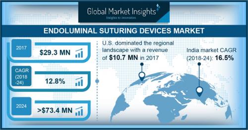 Endoluminal Suturing Devices Market'