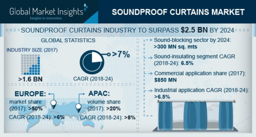Soundproof Curtains Market'