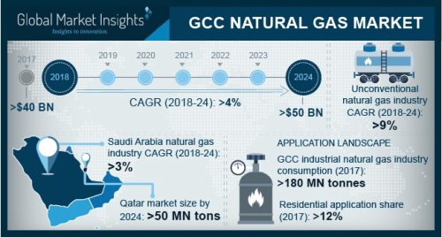 GCC Natural Gas Market - Industry Size, Share Forecast Repor'