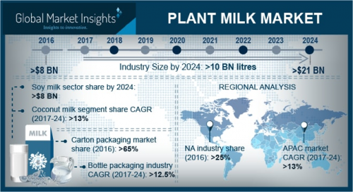 Plant Milk Market'