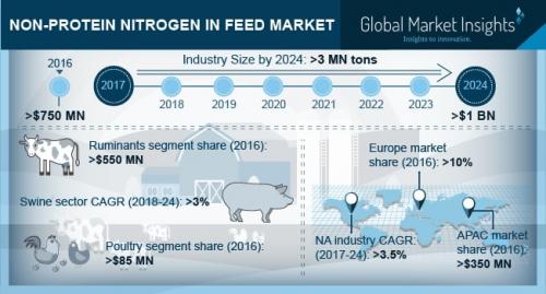 Non-Protein Nitrogen in Feed Market'