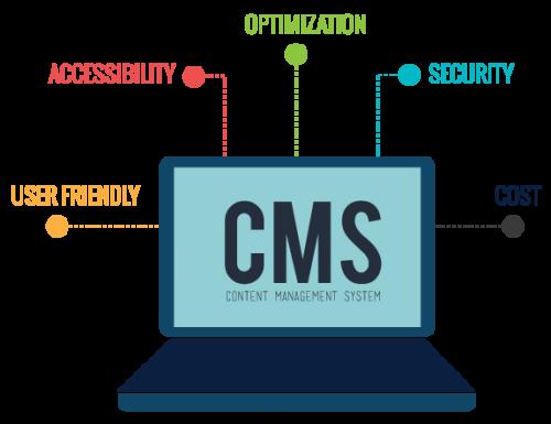 Content Management Software (CMS) Market'