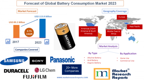 Forecast of Global Battery Consumption Market 2023'