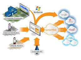 Cloud Identity Access Management (IAM)'