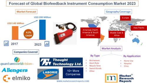 Forecast of Global Biofeedback Instrument Consumption Market'