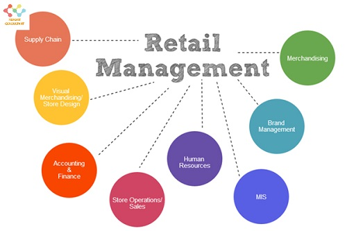 Retail Management market'