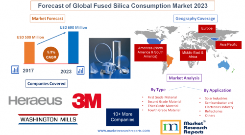 Forecast of Global Fused Silica Consumption Market 2023'