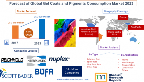 Forecast of Global Gel Coats and Pigments Consumption Market'