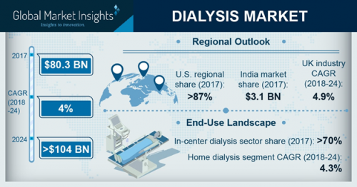 Dialysis Market size to exceed USD 104 bn by 2024'