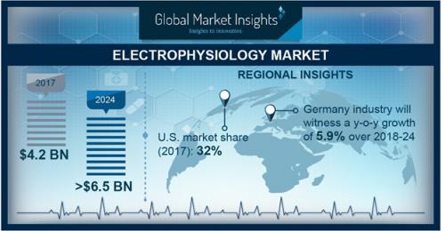 Electrophysiology Market'
