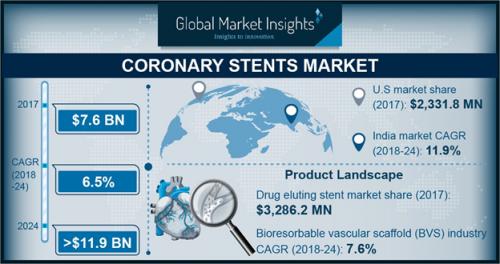 Coronary Stents Market'