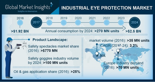 Industrial Eye Protection Market'