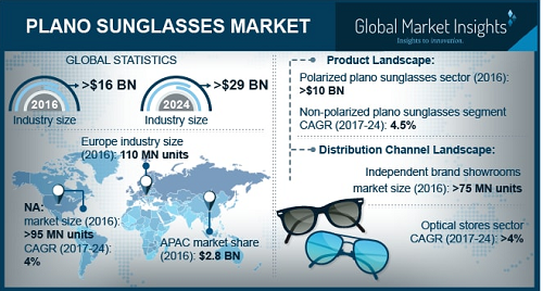 Plano Sunglasses Market'