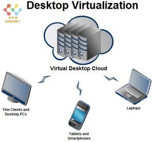 Desktop virtualization'