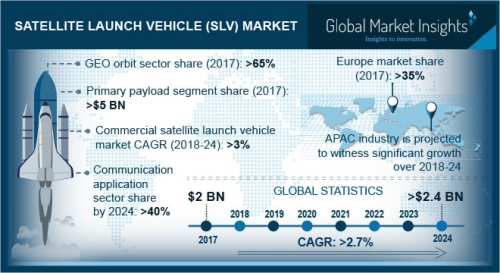 Satellite Launch Vehicle Market'