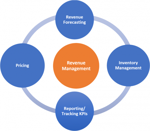 Revenue Management Market'