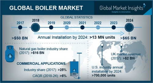 Boiler Market will surpass USD 65 Billion by 2024'
