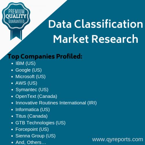 Data Classification Market'