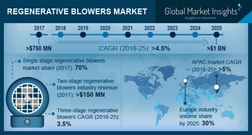 Regenerative Blowers Market'