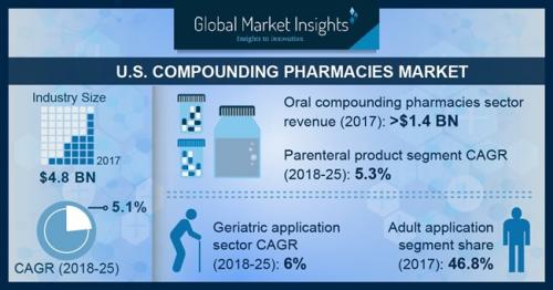 U.S. Compounding Pharmacies Market'