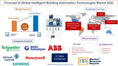 Forecast of Global Intelligent Building Automation Technolog'